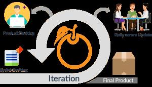 Agile Sprint Planning with Orangescrum