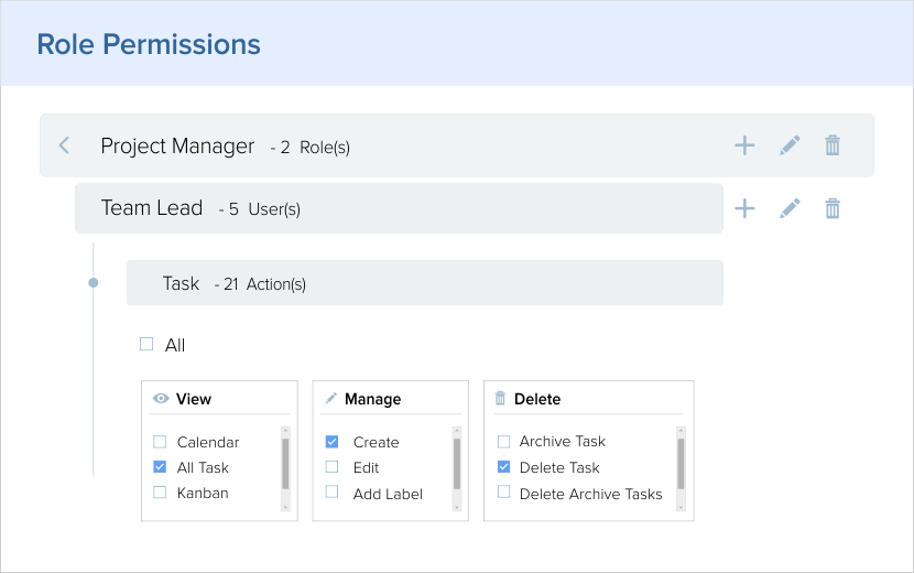 Role Permissions